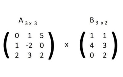 Cómo Multiplicar Matrices: Con ejemplos prácticos