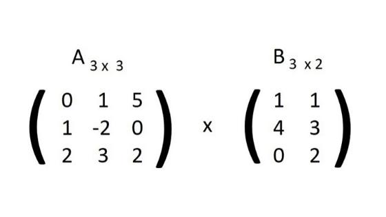 Cómo Multiplicar Matrices