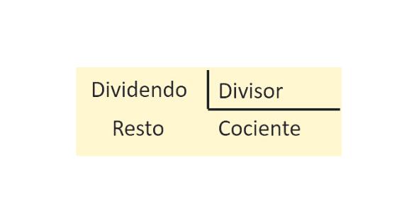 Cómo hacer Divisiones con Decimales