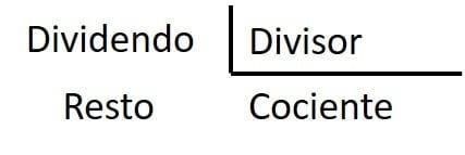 dividendo y divisor