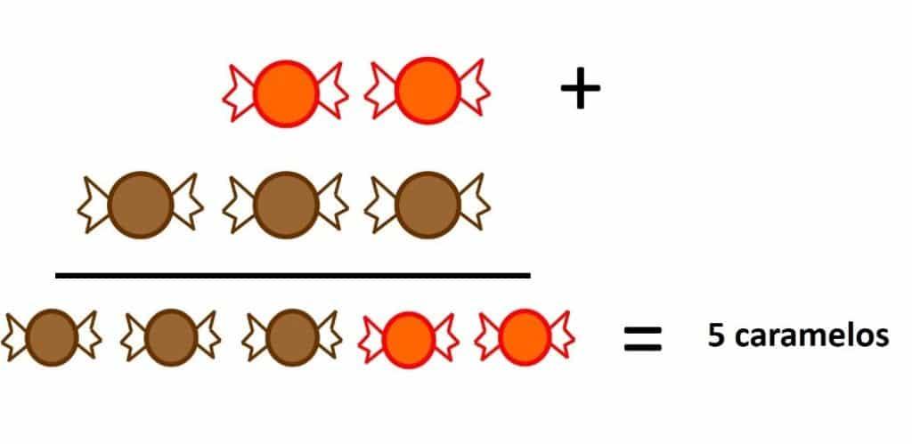 ejemplo de propiedad conmutativa