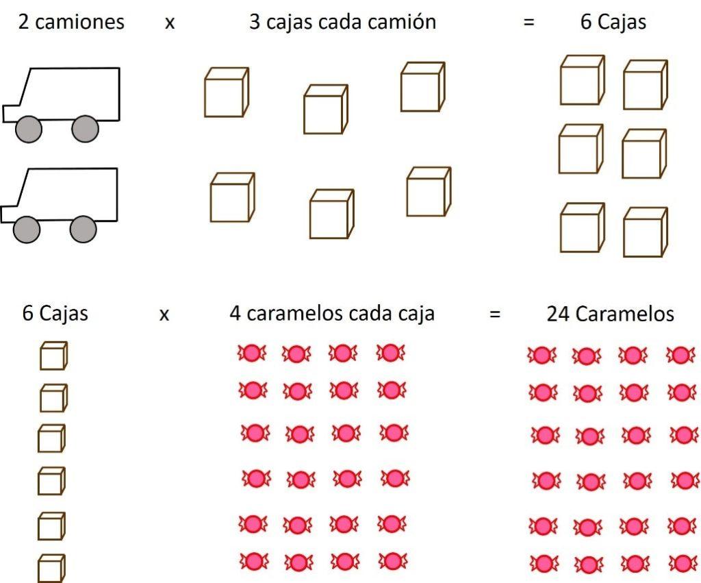 ejemplo de propiedades matematicas