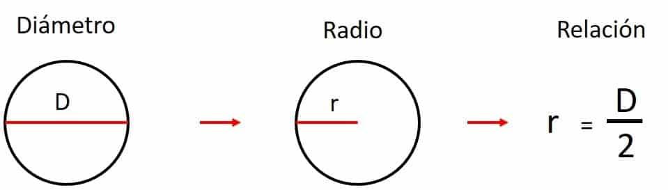 radio y diametro
