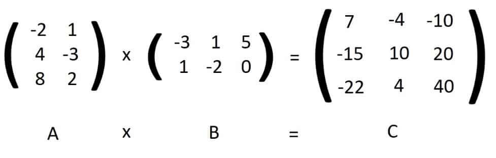 resultado de matrices