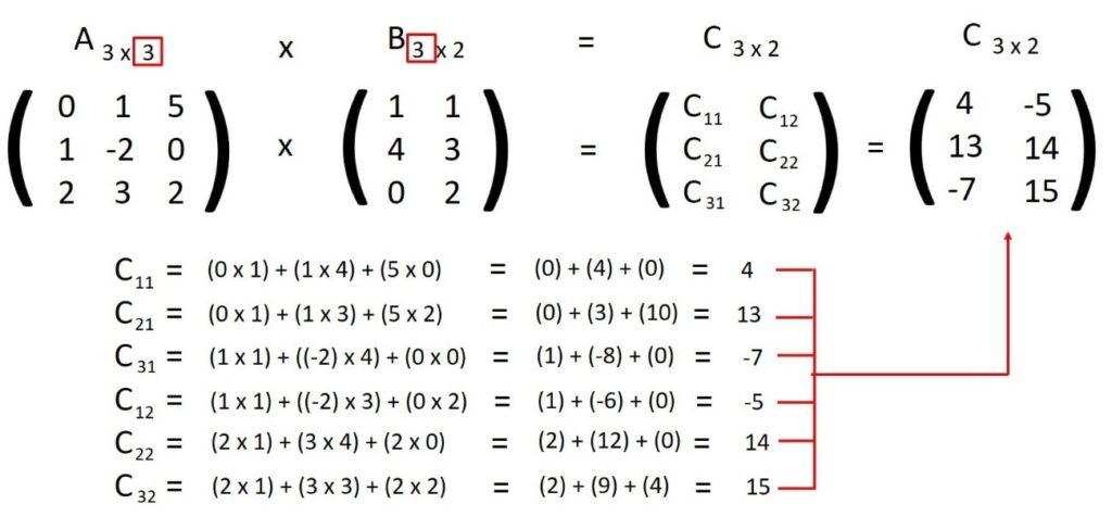 verificar si se pueden multiplicar matrices