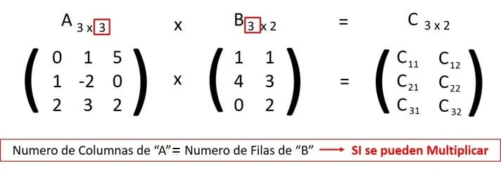 verificar una matriz