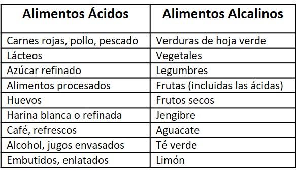 Alimentos Acido Vs Alimentos Alcalinos