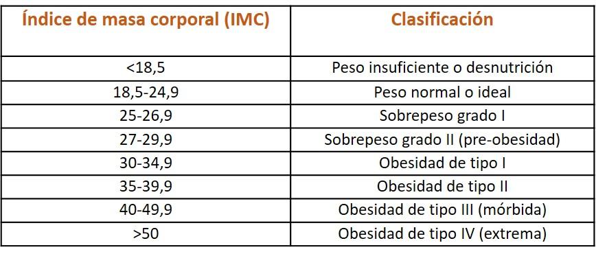 Tabla de Masa Corporal IMC